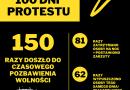 Raport (anty)represyjny – pierwsze 100 dni protestu